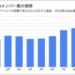 BNIが国内メンバー数9,000人突破